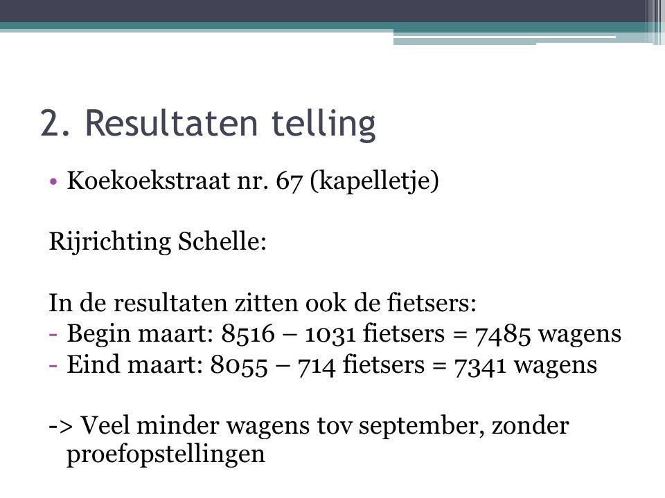 2. Resultaten telling •Koekoekstraat nr. 67 (kapelletje) Rijrichting Schelle: In de resultaten zitten ook de fietsers: -Begin maart: 8516 – 1031 fiets