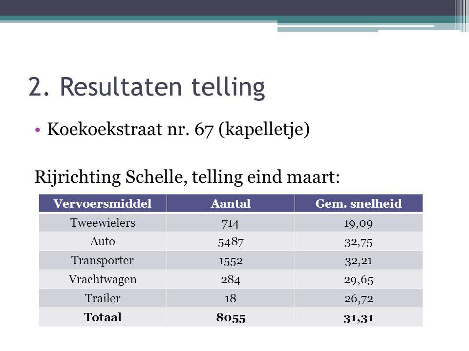 2. Resultaten telling •Koekoekstraat nr. 67 (kapelletje) Rijrichting Schelle, telling eind maart: VervoersmiddelAantalGem. snelheid Tweewielers71419,0