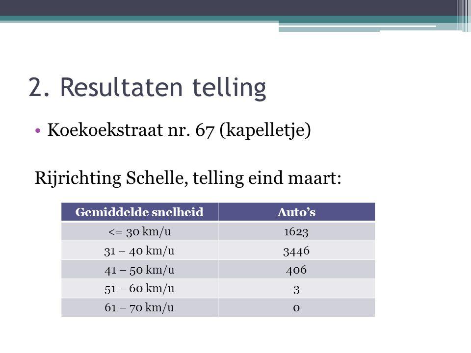 2. Resultaten telling •Koekoekstraat nr. 67 (kapelletje) Rijrichting Schelle, telling eind maart: Gemiddelde snelheidAuto's <= 30 km/u1623 31 – 40 km/
