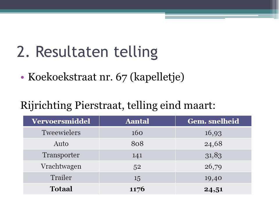 2. Resultaten telling •Koekoekstraat nr. 67 (kapelletje) Rijrichting Pierstraat, telling eind maart: VervoersmiddelAantalGem. snelheid Tweewielers1601