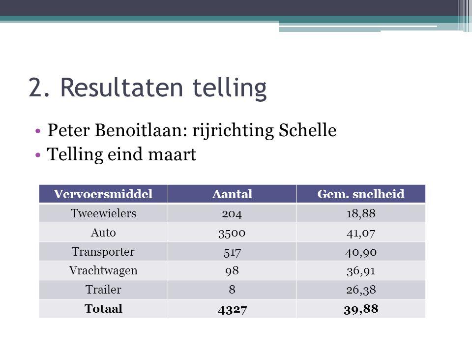 2. Resultaten telling •Peter Benoitlaan: rijrichting Schelle •Telling eind maart VervoersmiddelAantalGem. snelheid Tweewielers20418,88 Auto350041,07 T