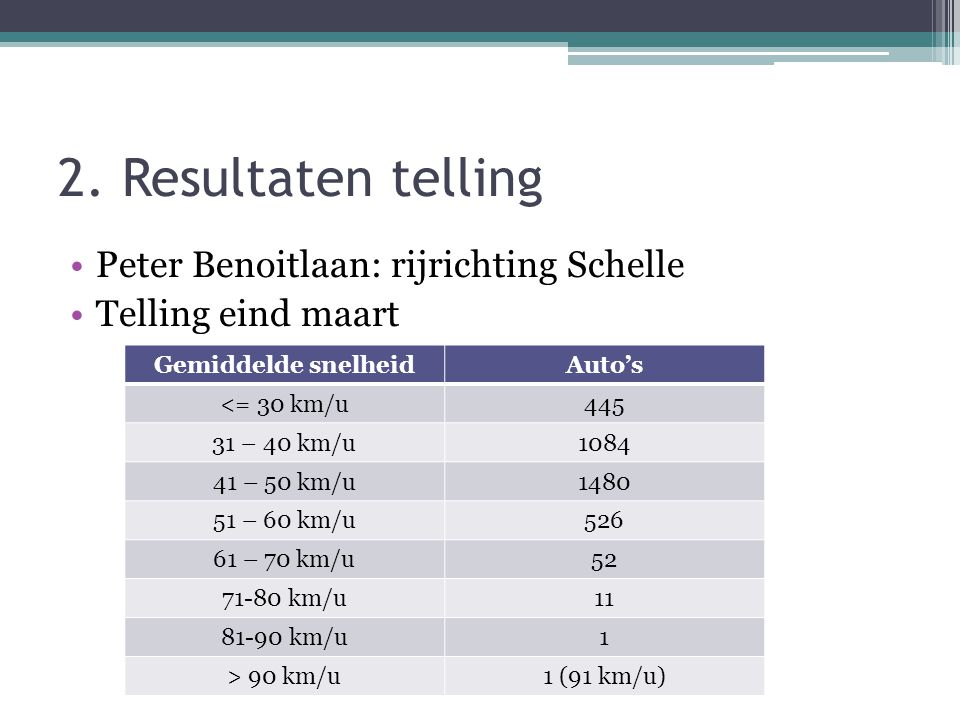 2. Resultaten telling •Peter Benoitlaan: rijrichting Schelle •Telling eind maart Gemiddelde snelheidAuto's <= 30 km/u445 31 – 40 km/u1084 41 – 50 km/u