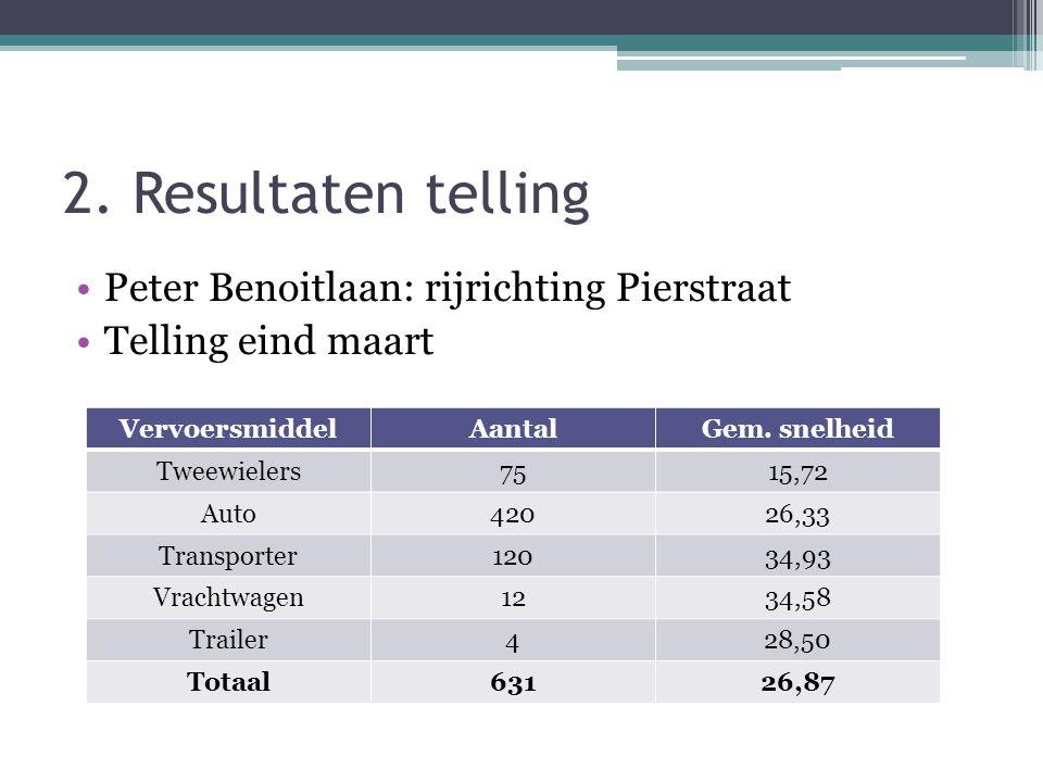 2. Resultaten telling •Peter Benoitlaan: rijrichting Pierstraat •Telling eind maart VervoersmiddelAantalGem. snelheid Tweewielers7515,72 Auto42026,33