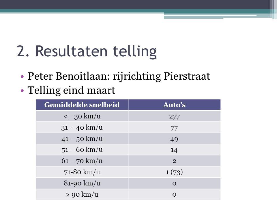 2. Resultaten telling •Peter Benoitlaan: rijrichting Pierstraat •Telling eind maart Gemiddelde snelheidAuto's <= 30 km/u277 31 – 40 km/u77 41 – 50 km/