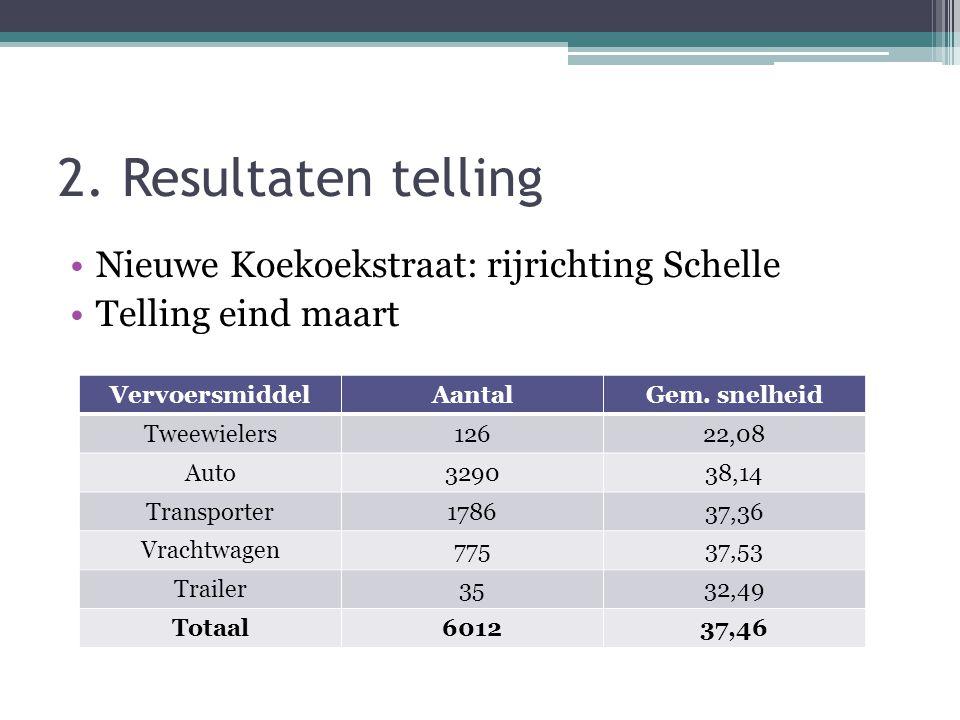 2. Resultaten telling •Nieuwe Koekoekstraat: rijrichting Schelle •Telling eind maart VervoersmiddelAantalGem. snelheid Tweewielers12622,08 Auto329038,