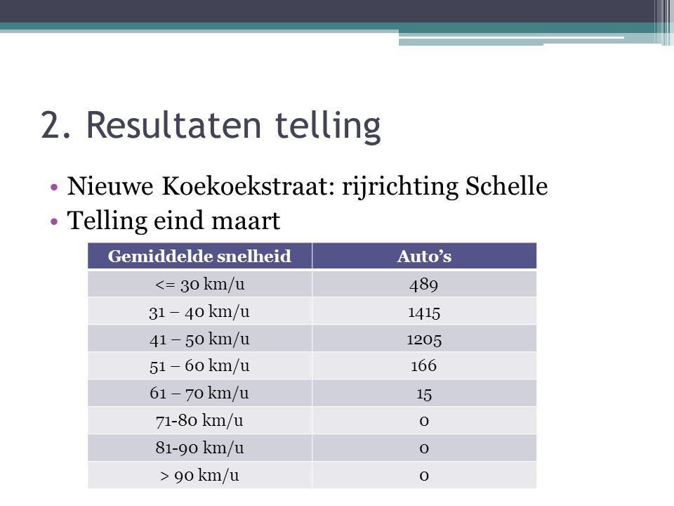 2. Resultaten telling •Nieuwe Koekoekstraat: rijrichting Schelle •Telling eind maart Gemiddelde snelheidAuto's <= 30 km/u489 31 – 40 km/u1415 41 – 50