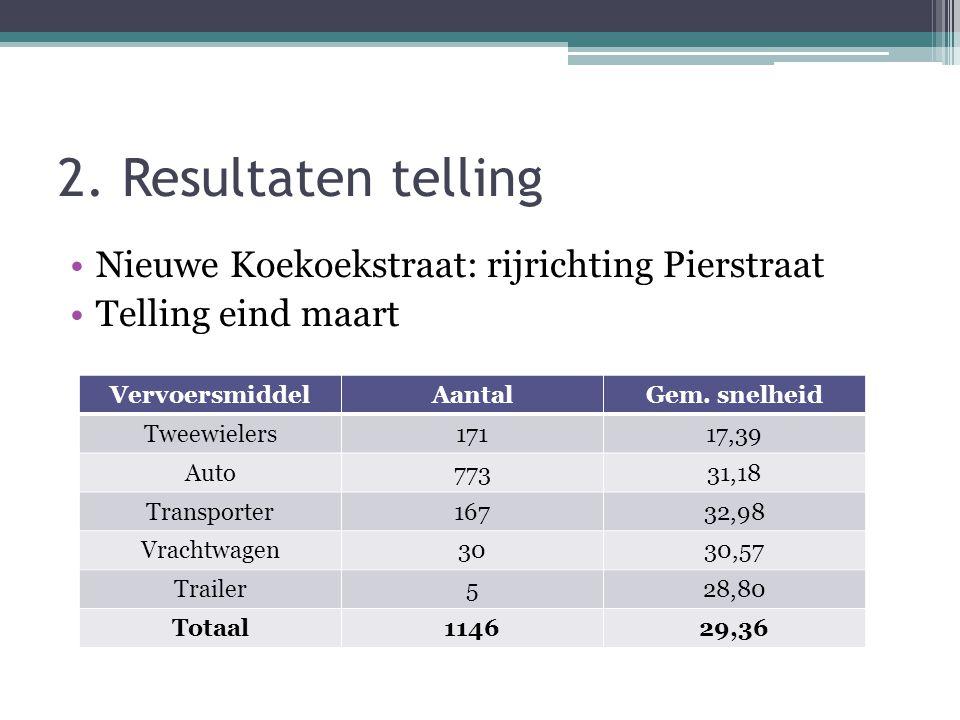 2. Resultaten telling •Nieuwe Koekoekstraat: rijrichting Pierstraat •Telling eind maart VervoersmiddelAantalGem. snelheid Tweewielers17117,39 Auto7733
