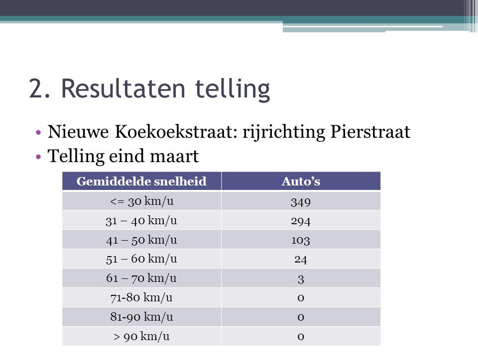 2. Resultaten telling •Nieuwe Koekoekstraat: rijrichting Pierstraat •Telling eind maart Gemiddelde snelheidAuto's <= 30 km/u349 31 – 40 km/u294 41 – 5