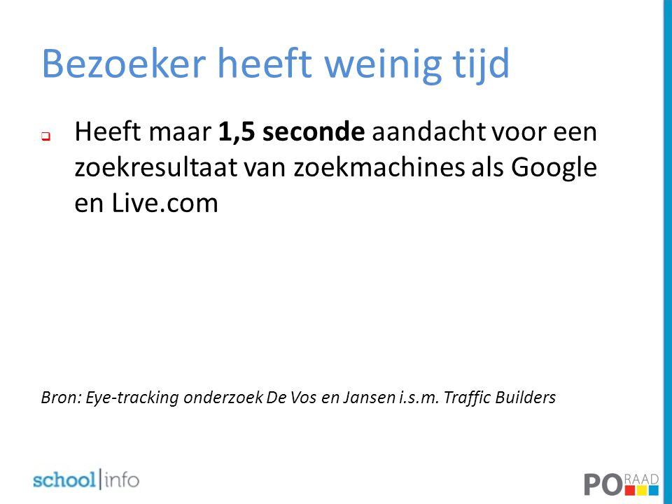 Bezoeker heeft weinig tijd  Heeft maar 1,5 seconde aandacht voor een zoekresultaat van zoekmachines als Google en Live.com Bron: Eye-tracking onderzo