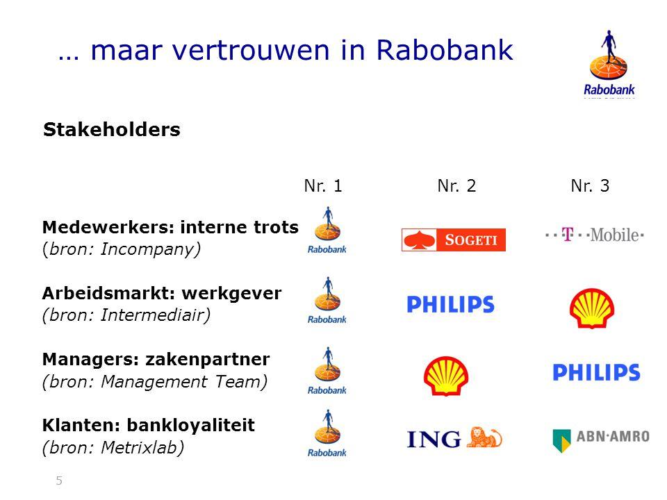 6 Nr. 1 Nr. 2 Nr. 3 Coole merken (bron: Cool Brands) … maar vertrouwen in Rabobank 6