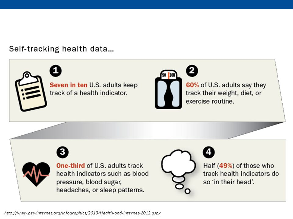 http://www.pewinternet.org/Infographics/2013/Health-and-Internet-2012.aspx