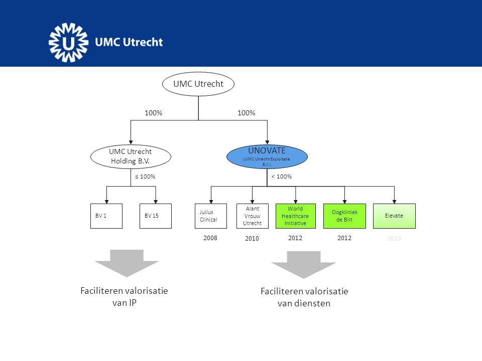 TTO Therapie ontwikkeling TTO MedTech & Pontes UNOVATE & MAC 3, Digitale zorg Innoveer zorgorganisatie