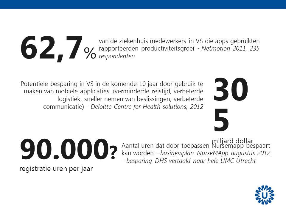 Aantal uren dat door toepassen Nursemapp bespaart kan worden - businessplan NurseMApp augustus 2012 – besparing DHS vertaald naar hele UMC Utrecht 62,7 % van de ziekenhuis medewerkers in VS die apps gebruikten rapporteerden productiviteitsgroei - Netmotion 2011, 235 respondenten 30 5 miljard dollar Potentiële besparing in VS in de komende 10 jaar door gebruik te maken van mobiele applicaties.