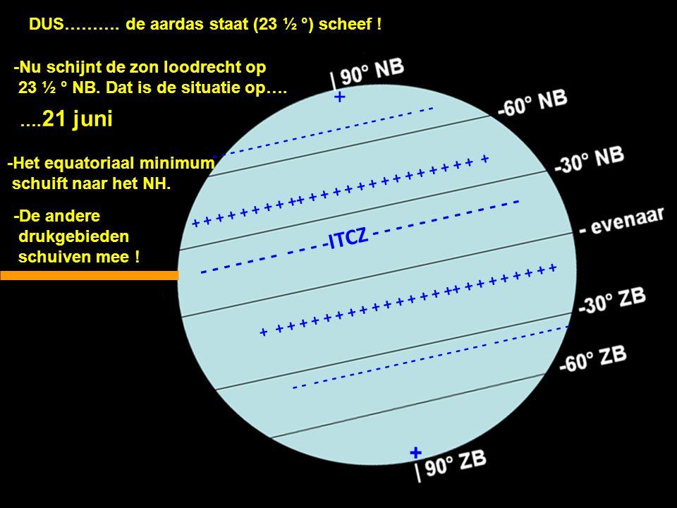 DUS……….de aardas staat (23 ½ °) scheef ! -Nu schijnt de zon loodrecht op 23 ½ ° NB. Dat is de situatie op…. …. 21 juni -Het equatoriaal minimum schuif