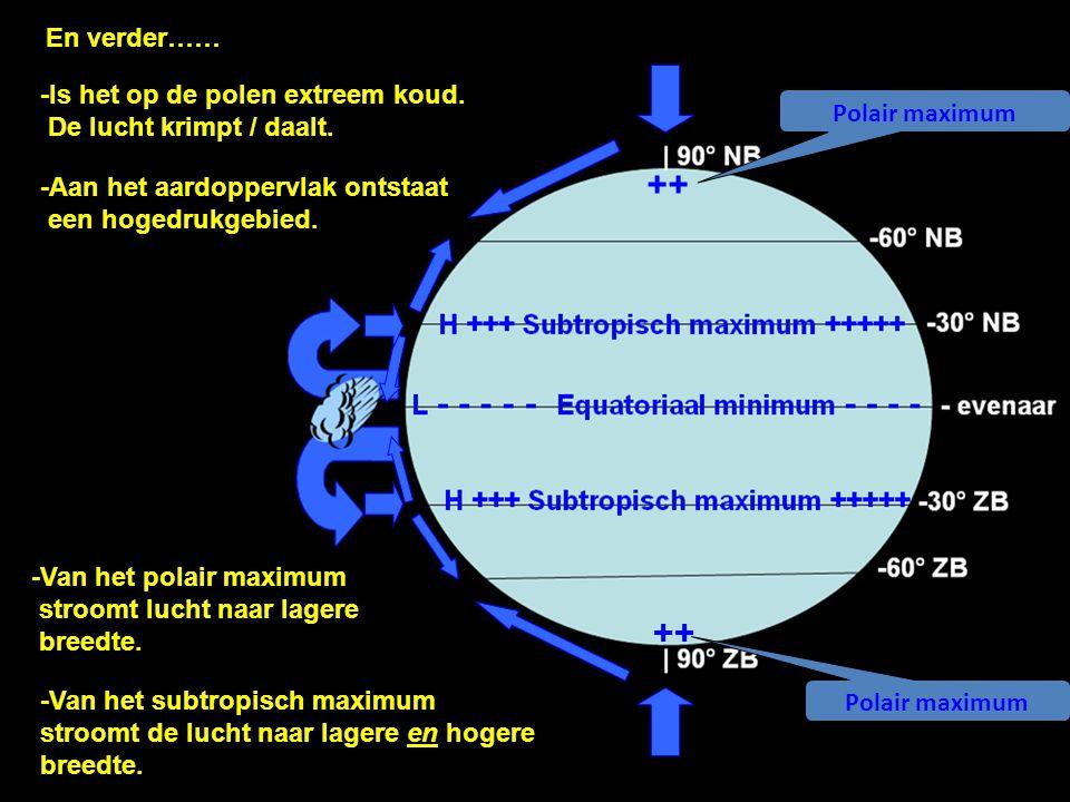 -Is het op de polen extreem koud. De lucht krimpt / daalt. -Aan het aardoppervlak ontstaat een hogedrukgebied. ++ Polair maximum ++ En verder…… -Van h