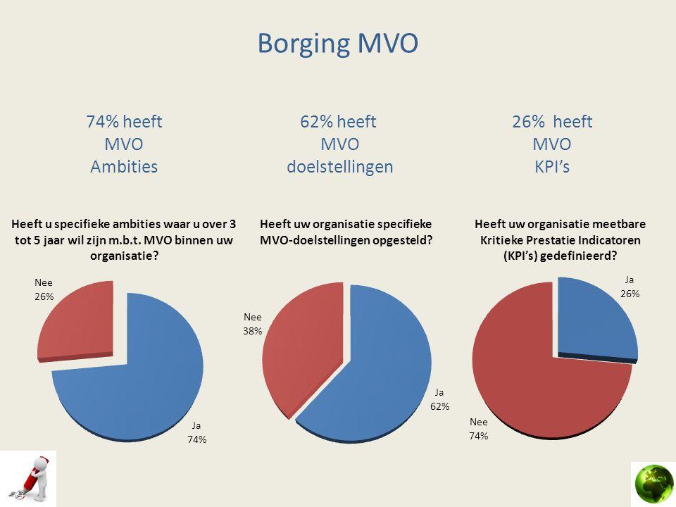 74% heeft MVO Ambities 62% heeft MVO doelstellingen 26% heeft MVO KPI's Borging MVO