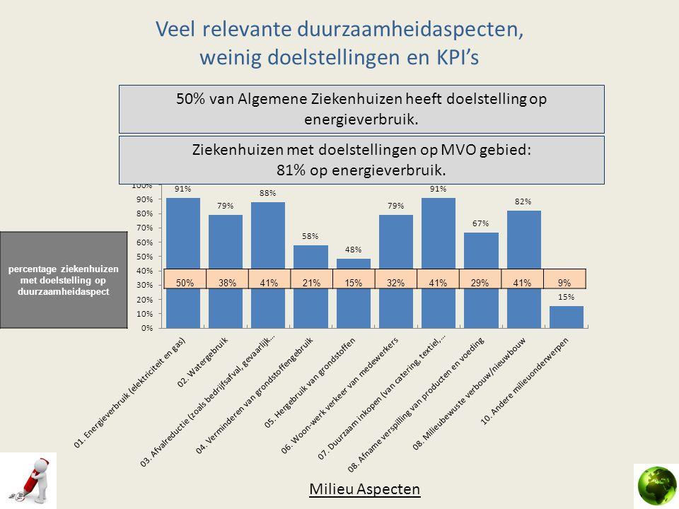 Veel relevante duurzaamheidaspecten, weinig doelstellingen en KPI's Milieu Aspecten 50%38%41%21%15%32%41%29%41%9% percentage ziekenhuizen met doelstel