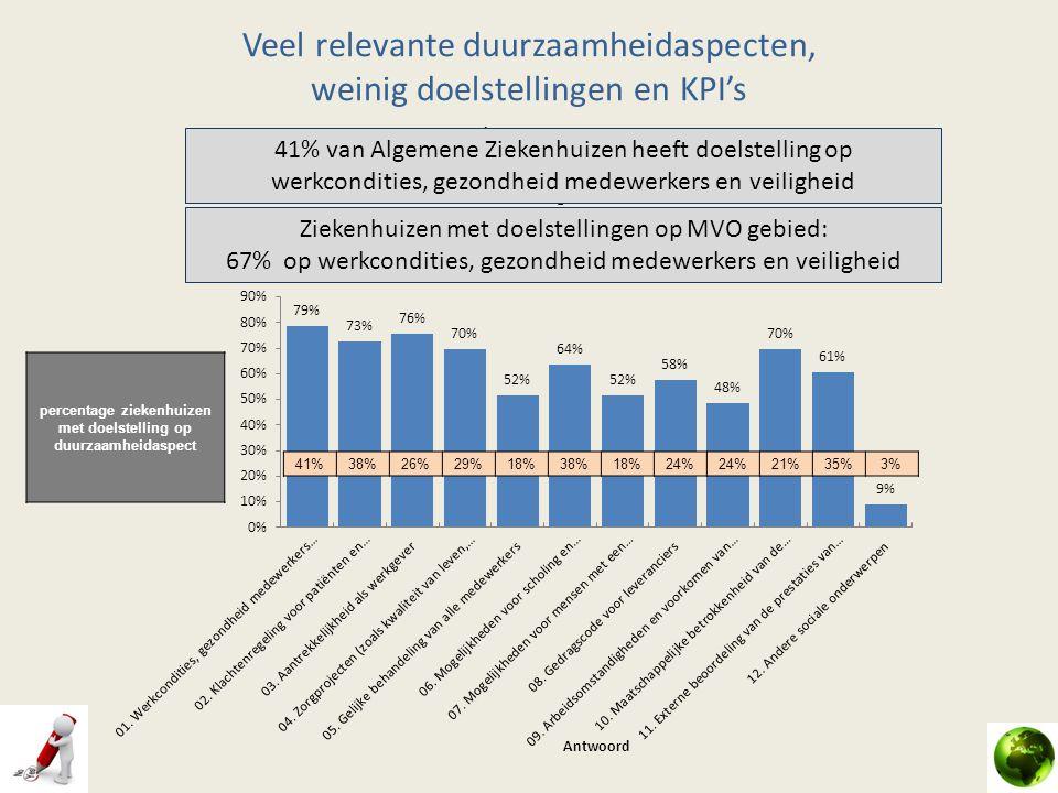Veel relevante duurzaamheidaspecten, weinig doelstellingen en KPI's Sociale Aspecten 41%38%26%29%18%38%18%24% 21%35%3% percentage ziekenhuizen met doe