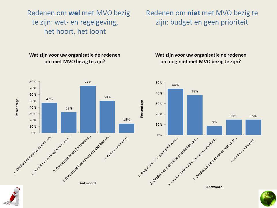 Redenen om niet met MVO bezig te zijn: budget en geen prioriteit Redenen om wel met MVO bezig te zijn: wet- en regelgeving, het hoort, het loont
