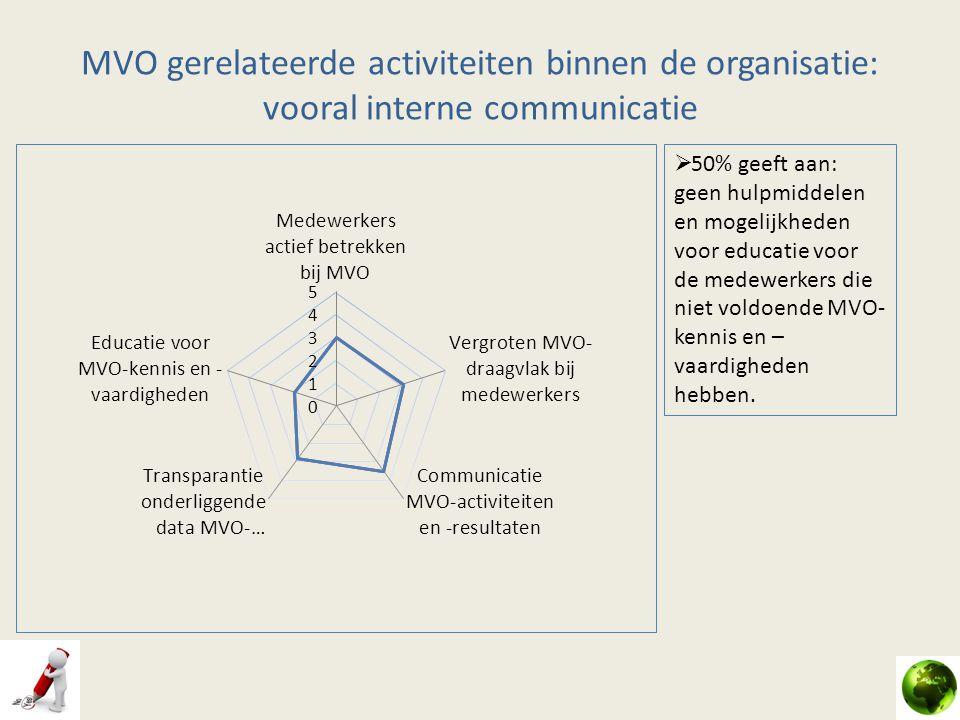 MVO gerelateerde activiteiten binnen de organisatie: vooral interne communicatie  50% geeft aan: geen hulpmiddelen en mogelijkheden voor educatie voo