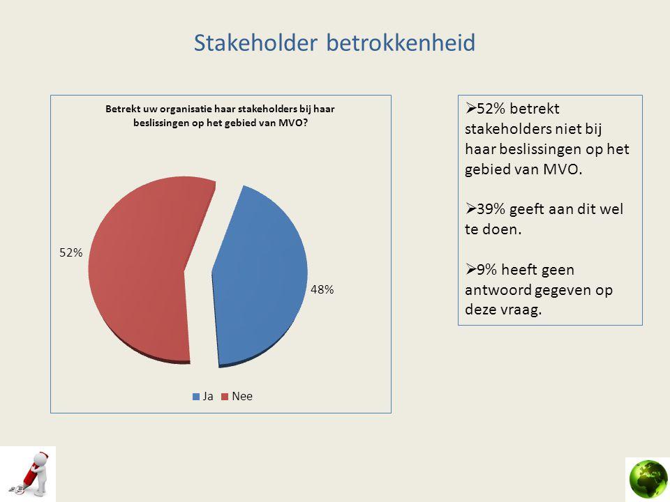 Stakeholder betrokkenheid  52% betrekt stakeholders niet bij haar beslissingen op het gebied van MVO.  39% geeft aan dit wel te doen.  9% heeft gee