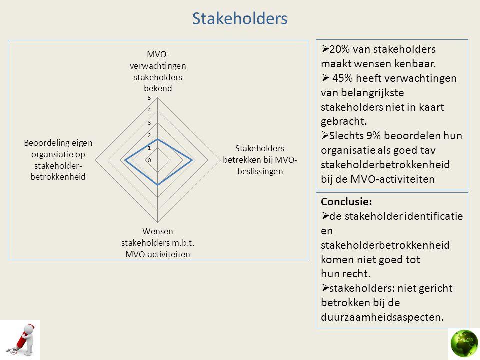 Stakeholders  20% van stakeholders maakt wensen kenbaar.  45% heeft verwachtingen van belangrijkste stakeholders niet in kaart gebracht.  Slechts 9