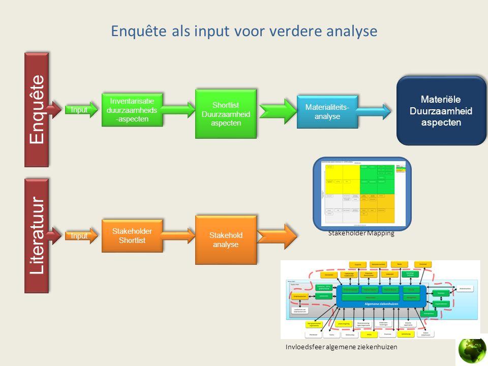 Enquête als input voor verdere analyse Stakeholder Shortlist Inventarisatie duurzaamheids -aspecten Materialiteits- analyse Enquête Input Stakehold an