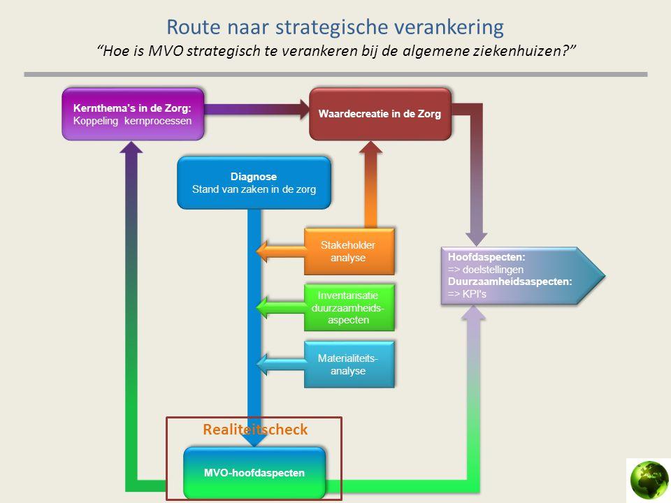 """Route naar strategische verankering """"Hoe is MVO strategisch te verankeren bij de algemene ziekenhuizen?"""" Kernthema's in de Zorg: Koppeling kernprocess"""