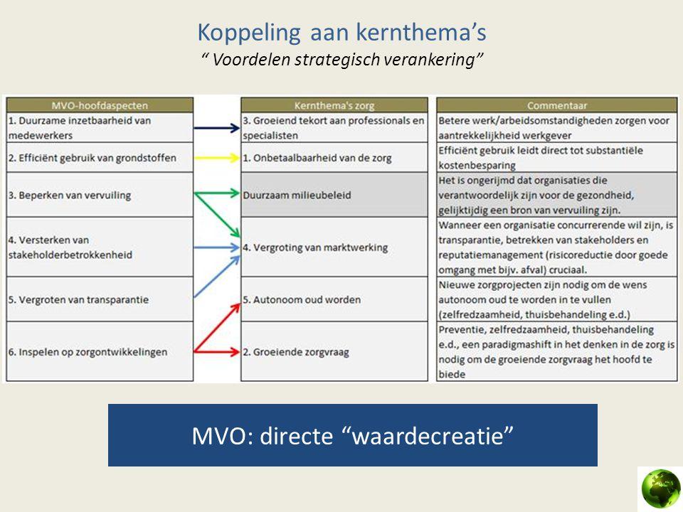 """Koppeling aan kernthema's """" Voordelen strategisch verankering"""" MVO: directe """"waardecreatie"""""""