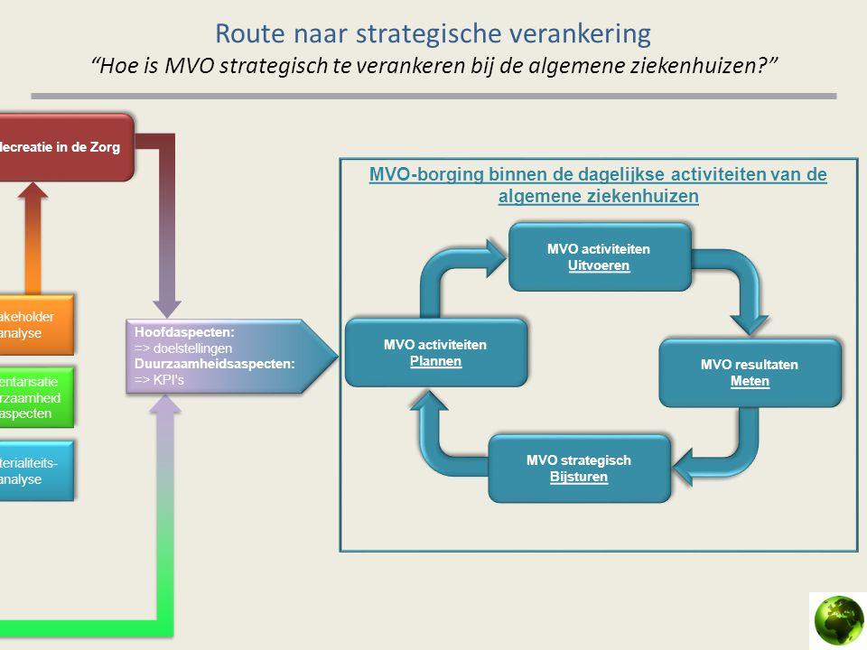 """Route naar strategische verankering """"Hoe is MVO strategisch te verankeren bij de algemene ziekenhuizen?"""" Hoofdaspecten: => doelstellingen Duurzaamheid"""