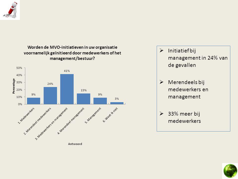  Initiatief bij management in 24% van de gevallen  Merendeels bij medewerkers en management  33% meer bij medewerkers