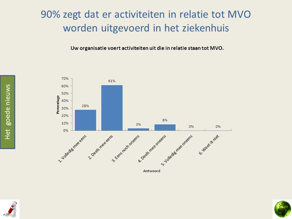 90% zegt dat er activiteiten in relatie tot MVO worden uitgevoerd in het ziekenhuis Het goede nieuws