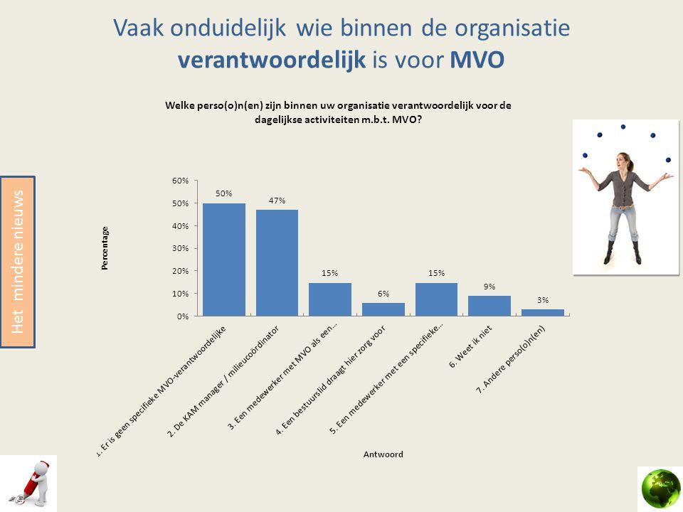 Vaak onduidelijk wie binnen de organisatie verantwoordelijk is voor MVO Het mindere nieuws