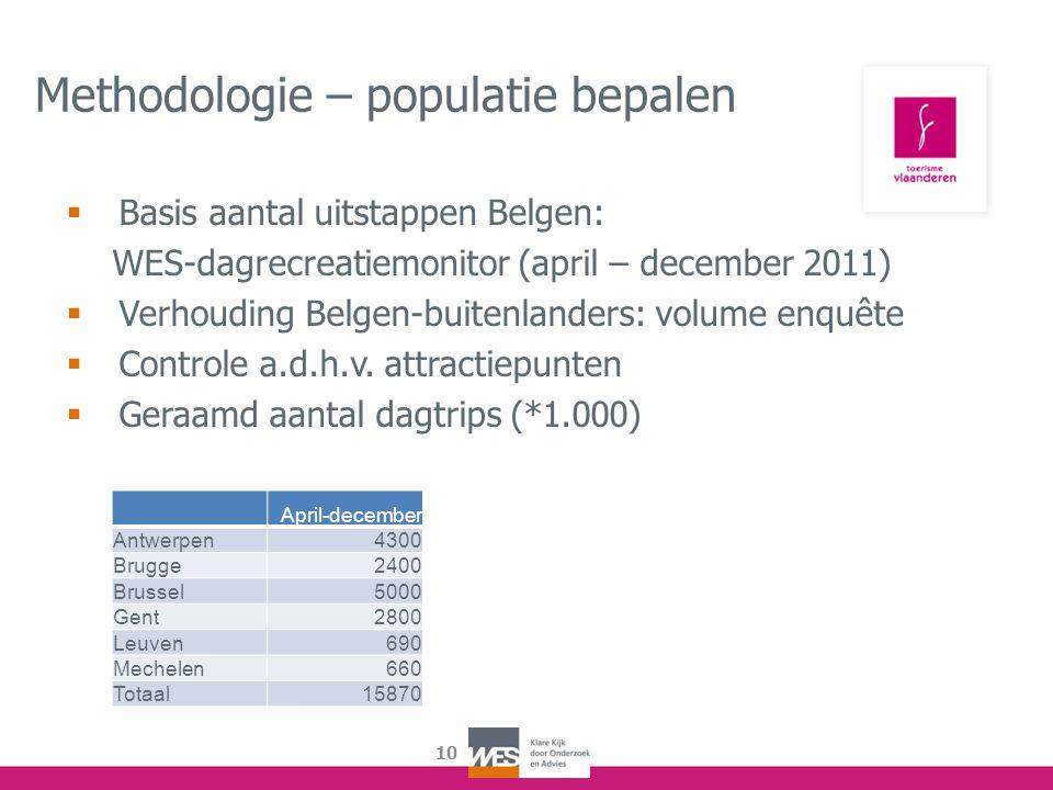 10 Methodologie – populatie bepalen  Basis aantal uitstappen Belgen: WES-dagrecreatiemonitor (april – december 2011)  Verhouding Belgen-buitenlander