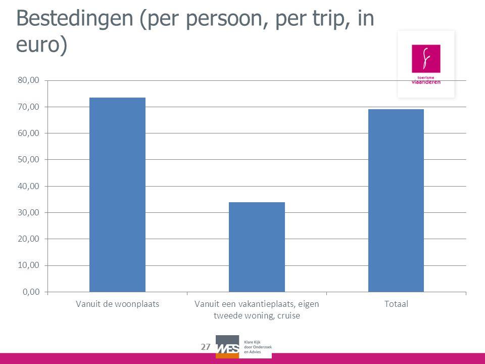 27 Bestedingen (per persoon, per trip, in euro)
