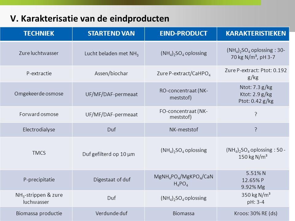 V. Karakterisatie van de eindproducten TECHNIEKSTARTEND VANEIND-PRODUCTKARAKTERISTIEKEN Zure luchtwasser Lucht beladen met NH 3 (NH 4 ) 2 SO 4 oplossi