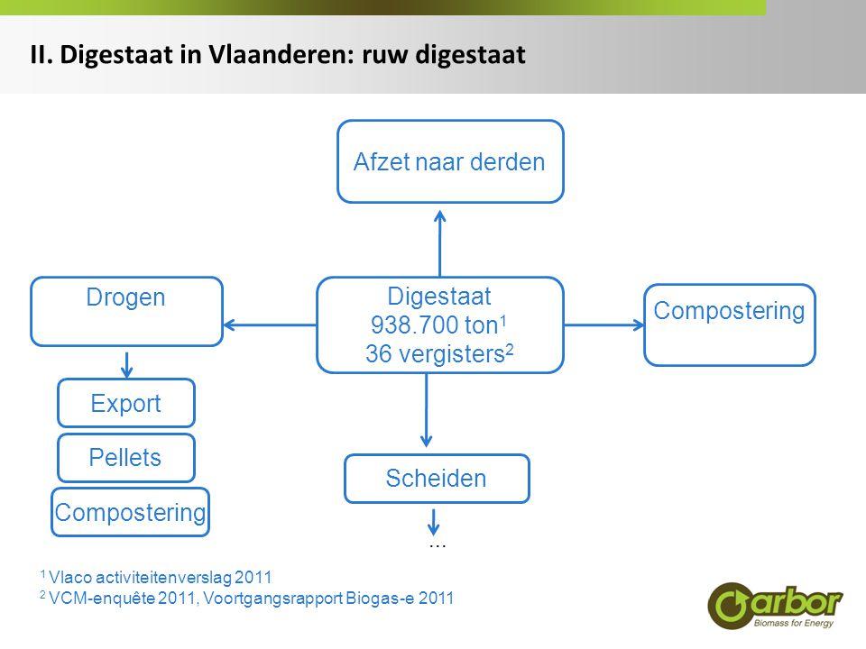 II. Digestaat in Vlaanderen: ruw digestaat Digestaat 938.700 ton 1 36 vergisters 2 Drogen Compostering Scheiden Export Pellets Afzet naar derden... 1
