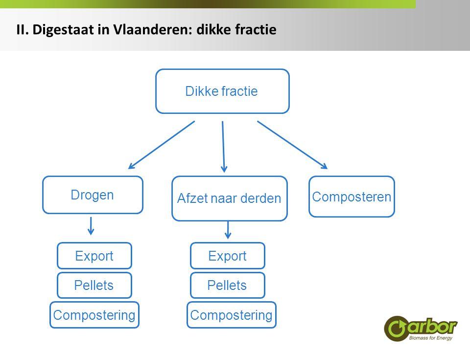 II. Digestaat in Vlaanderen: dikke fractie Dikke fractie Afzet naar derden Composteren Drogen Export Pellets Export Pellets Compostering