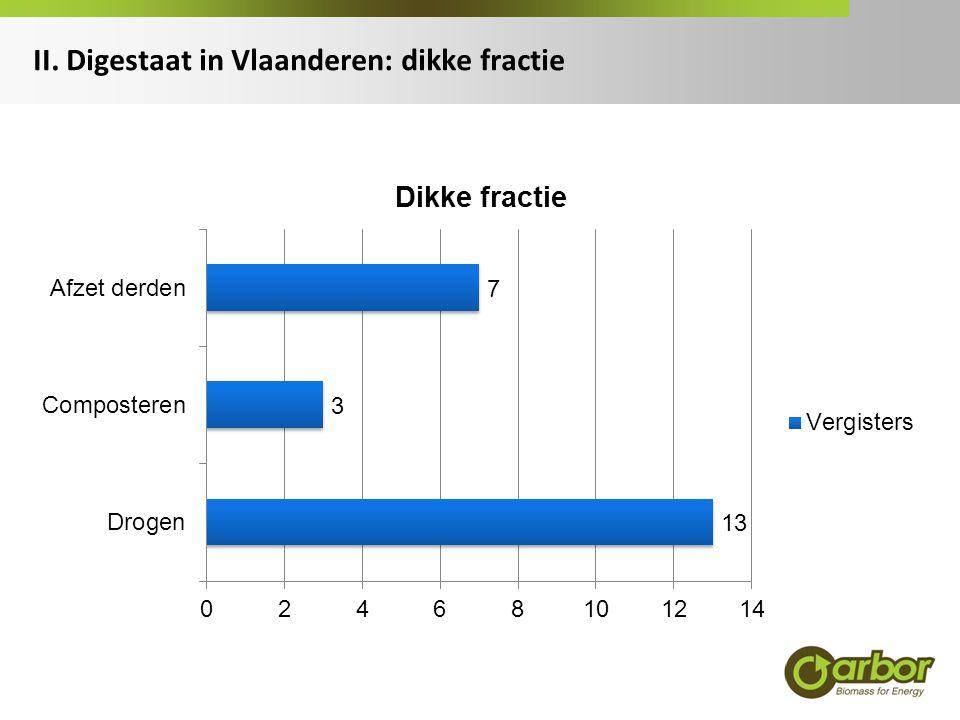 II. Digestaat in Vlaanderen: dikke fractie