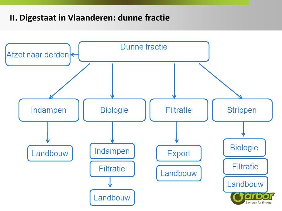 II. Digestaat in Vlaanderen: dunne fractie Dunne fractie BiologieFiltratieIndampen Landbouw Filtratie Strippen Indampen Export Landbouw Afzet naar der