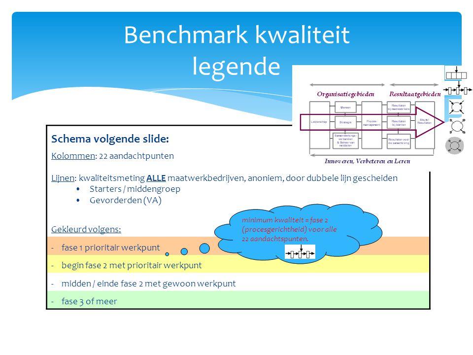 Benchmark kwaliteit legende Schema volgende slide: Kolommen: 22 aandachtpunten Lijnen: kwaliteitsmeting ALLE maatwerkbedrijven, anoniem, door dubbele