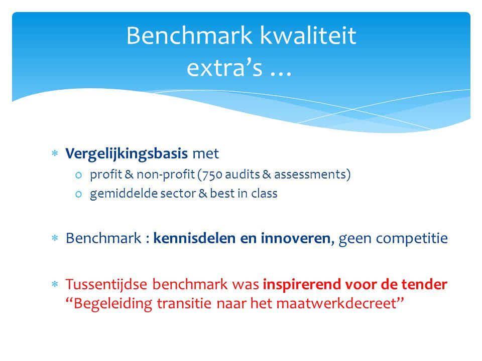 Benchmark kwaliteit extra's …  Vergelijkingsbasis met oprofit & non-profit (750 audits & assessments) ogemiddelde sector & best in class  Benchmark