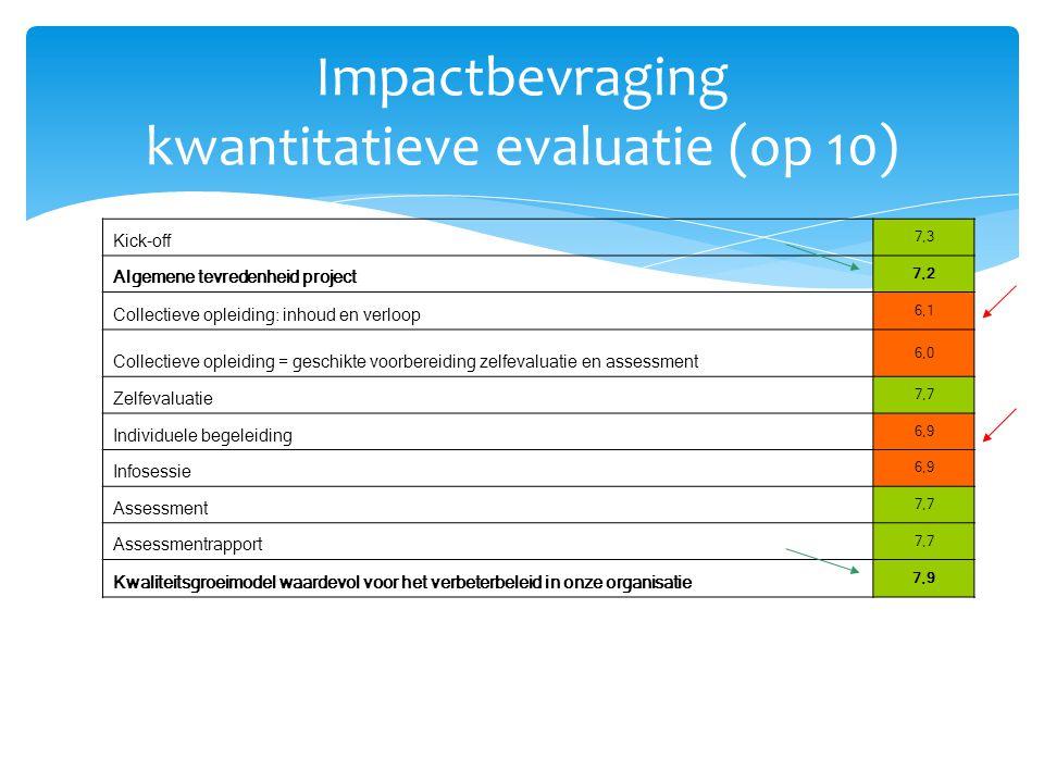 Impactbevraging kwantitatieve evaluatie (op 10) Kick-off 7,3 Algemene tevredenheid project 7,2 Collectieve opleiding: inhoud en verloop 6,1 Collectiev