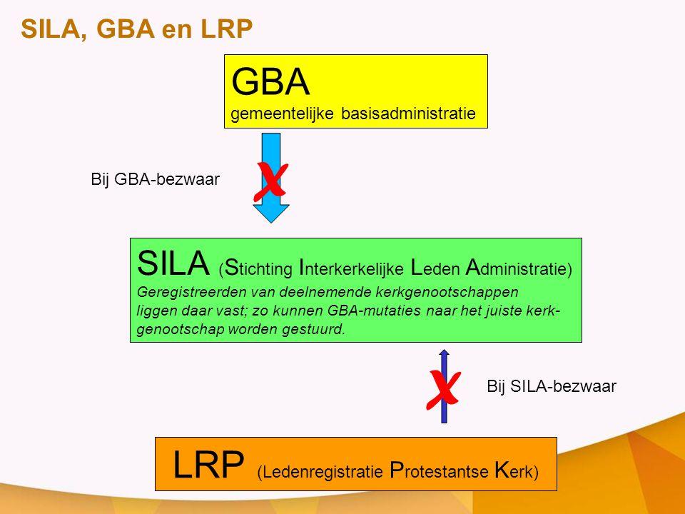 LRP SILA •Aanmelding naar SILA / GBA, bij : •Opname in registratie •Verwijdering SILA-blokkade GBA •Afmelding naar SILA / GBA, bij: •Aanbrengen SILA/blokkade •Uitschrijving •Overlijden Mutatiestromen vanuit LRP