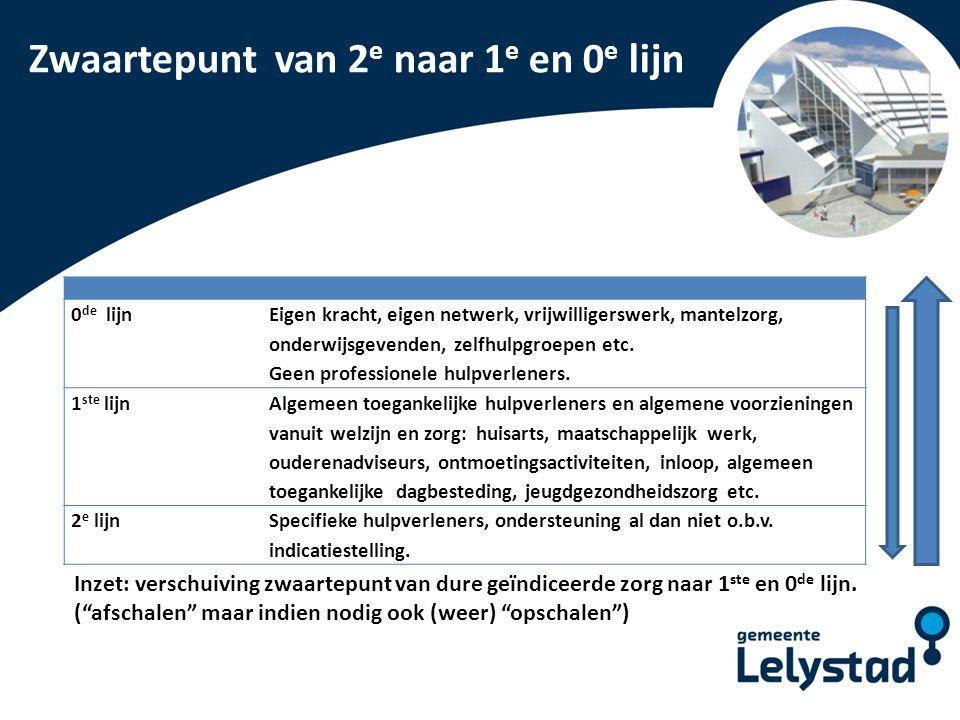 PowerPoint presentatie Lelystad Zwaartepunt van 2 e naar 1 e en 0 e lijn 0 de lijn Eigen kracht, eigen netwerk, vrijwilligerswerk, mantelzorg, onderwi