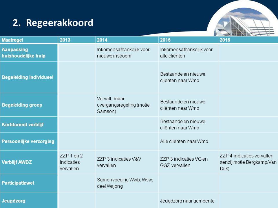 PowerPoint presentatie Lelystad Kostenbesparing, goedkoper werken  beter /efficiënter benutten infrastructuur (gebouwen, vervoer, personeel etc.)  ontwikkelen nieuwe arrangementen.