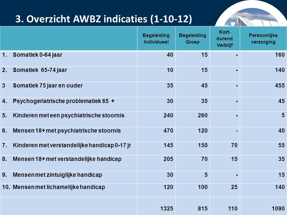 PowerPoint presentatie Lelystad Cliëntgroepen AWBZ Cliëntgroep 1: somatiek 0-64 jaar Mensen met ernstige ziekte die meestal wel in staat zijn om zelf de regie over hun leven te voeren.