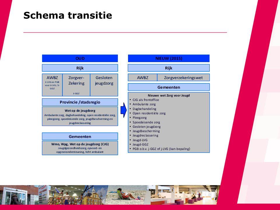 Schema transitie