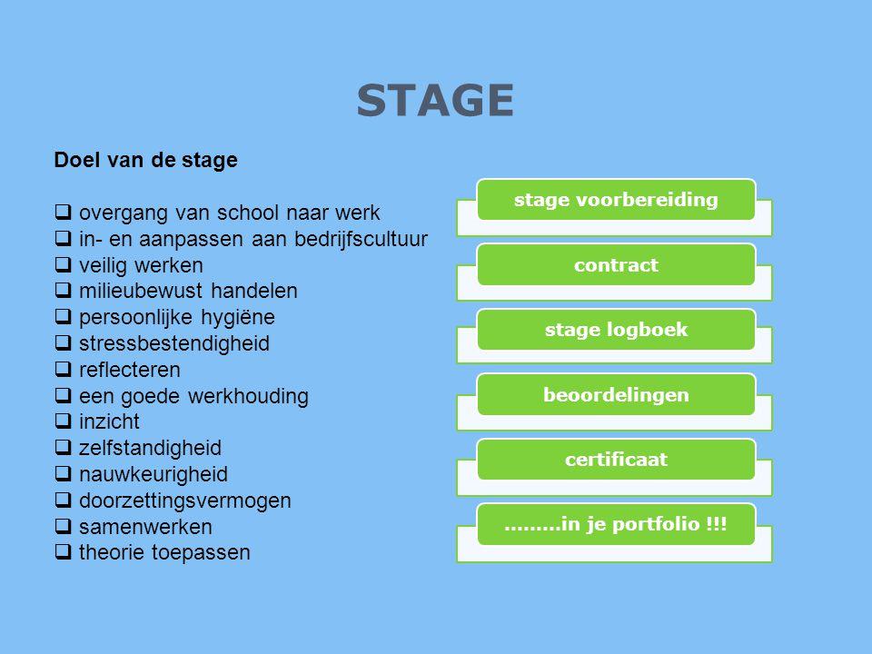 STAGE Doel van de stage  overgang van school naar werk  in- en aanpassen aan bedrijfscultuur  veilig werken  milieubewust handelen  persoonlijke