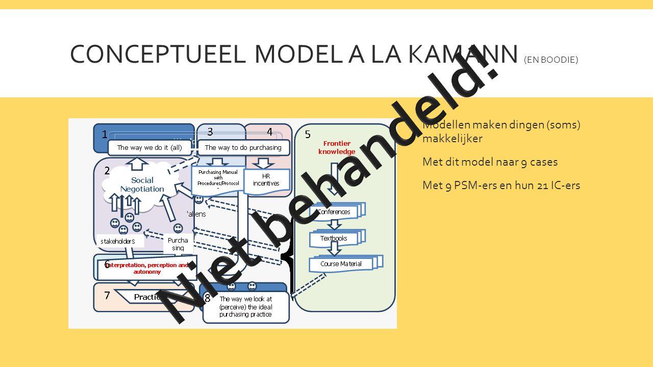 CONCEPTUEEL MODEL A LA KAMANN (EN BOODIE) Modellen maken dingen (soms) makkelijker Met dit model naar 9 cases Met 9 PSM-ers en hun 21 IC-ers